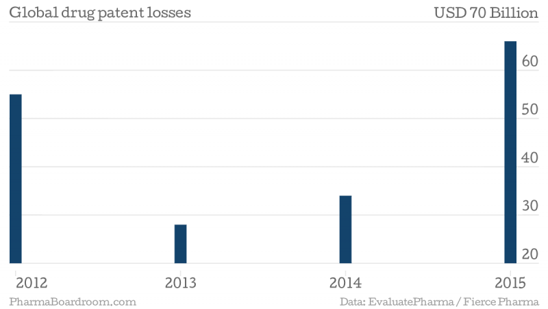 global-drug-patent-losses-amount-chartbuilder